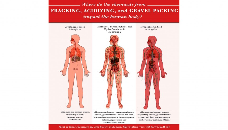 Chemicals from fracking, acidizing, and gravel packing make us sick